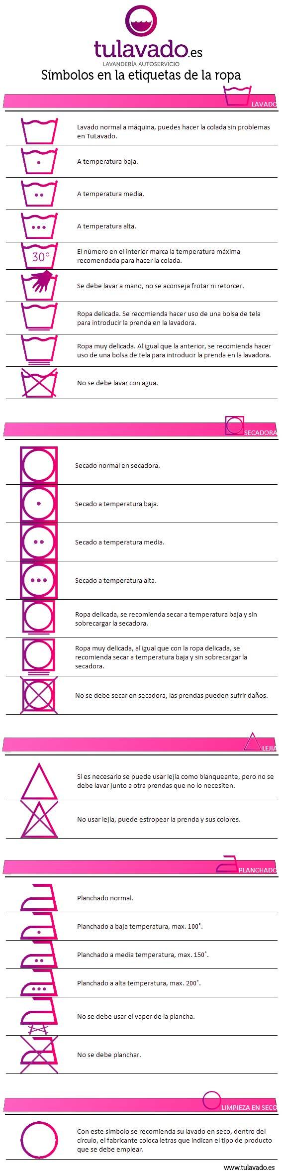 infografía sobre los símbolos de lavado en las etiquetas de la ropa.
